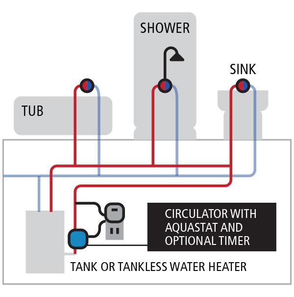 Diagram  How Hot Water Recirculation Diagram Full Version